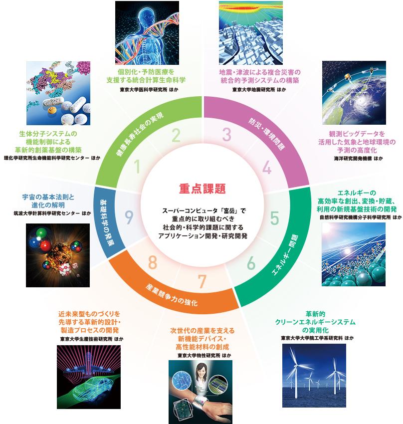 スーパーコンピュータ「富岳」の役割とこれからの未来
