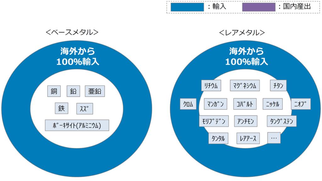日本にとってレアメタルってどのくらい価値があるの?