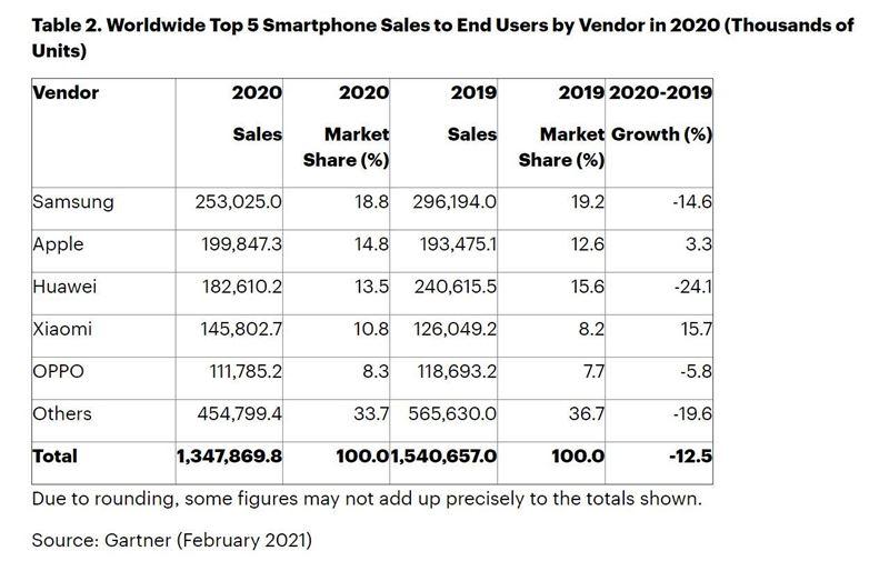 世界スマートフォン市場(売上台数)ランキング OPPOは第5位