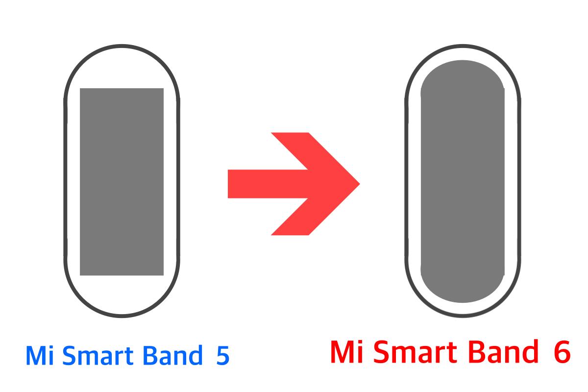 Mi Smart Band 6のディスプレイ画面は、フルスクリーンに変更されている