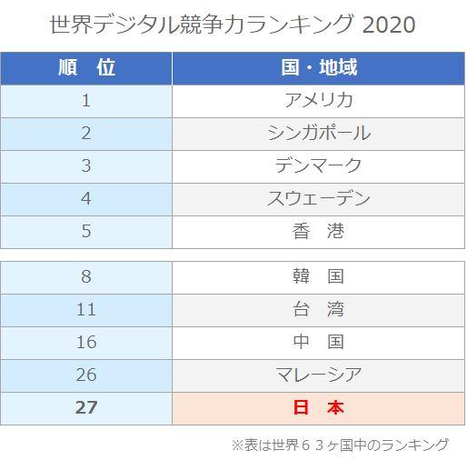 世界のデジタル競争力ランキング2020での日本の順位